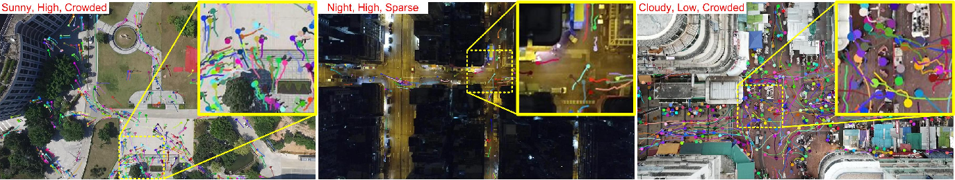 Figure 2 for Drone-based Joint Density Map Estimation, Localization and Tracking with Space-Time Multi-Scale Attention Network
