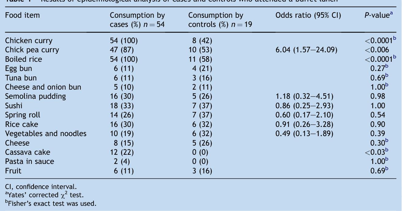 A Clostridium perfringens food poisoning outbreak associated