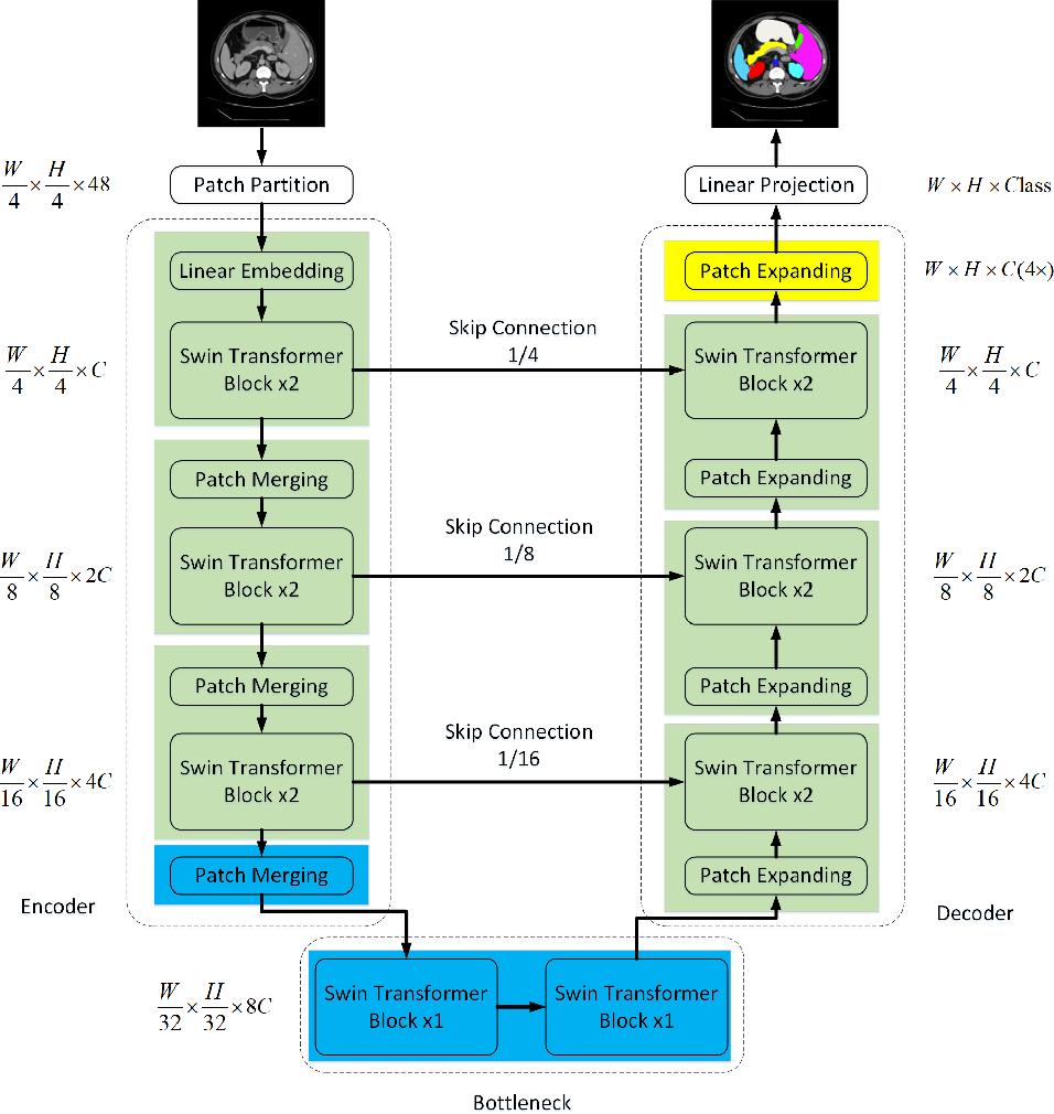 Figure 1 for Swin-Unet: Unet-like Pure Transformer for Medical Image Segmentation