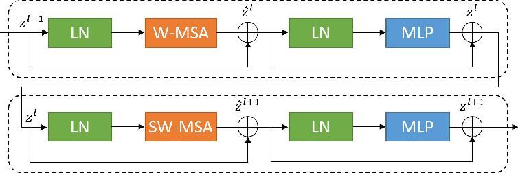Figure 3 for Swin-Unet: Unet-like Pure Transformer for Medical Image Segmentation