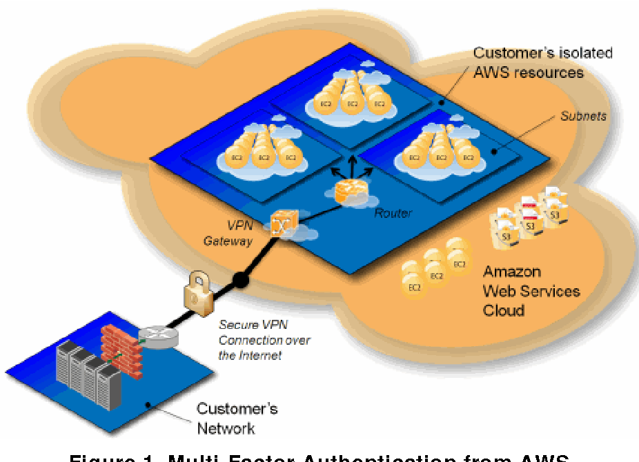 Figure 1 from Multi-Factor Authentication from AWS 3