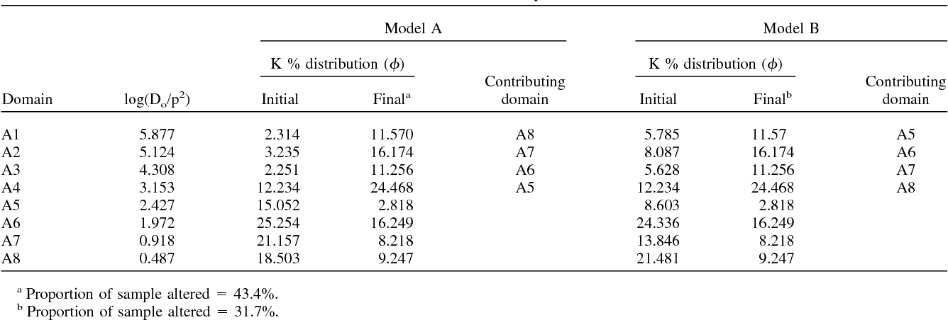 Table 3. Domain distributions for recrystallization models.