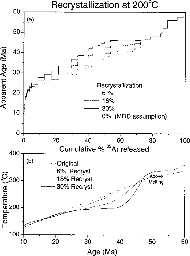 Fig. 9. Effect of varying the extent of recrystallization in model B at 200°C. (a) Age spectra resulting from 0 to 30% recrystallization. (b) Thermal histories obtained by applying MDD model.