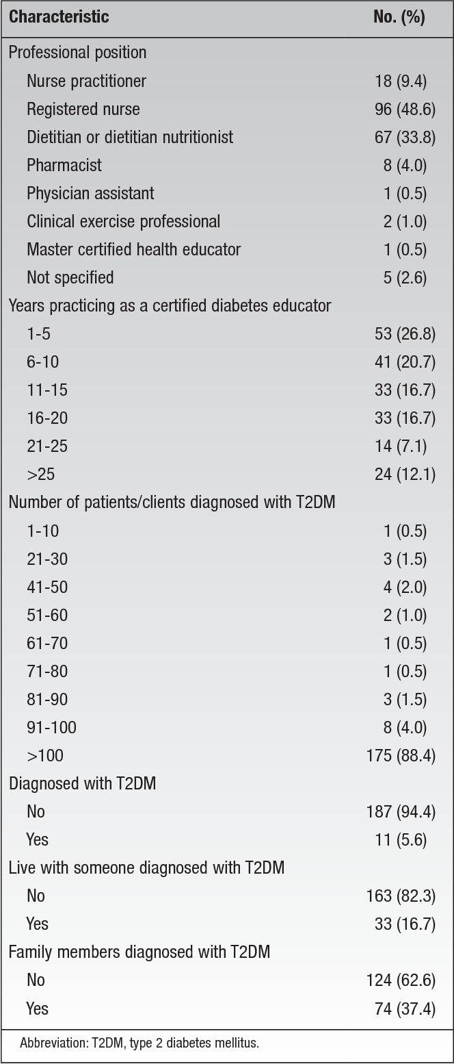 Table 2 From An Evaluation Of A Diabetes Self Management Education