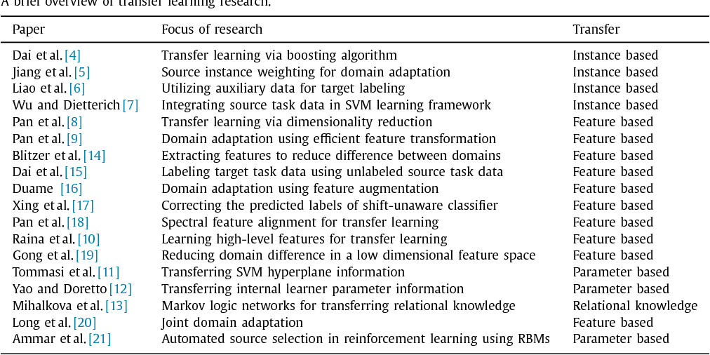 Table 1 from On automated source selection for transfer learning in
