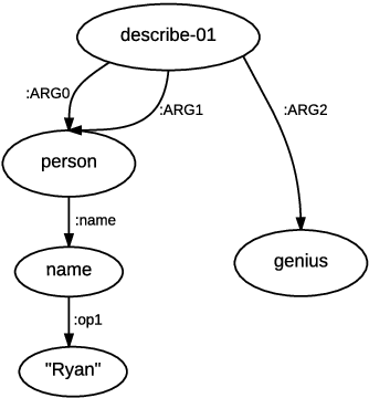 Figure 1 for A Graph-to-Sequence Model for AMR-to-Text Generation