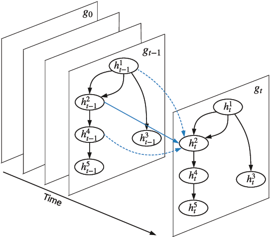 Figure 3 for A Graph-to-Sequence Model for AMR-to-Text Generation
