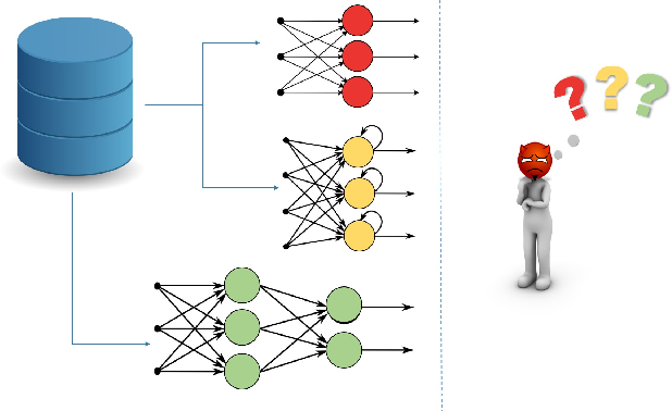 Figure 1 for MTDeep: Boosting the Security of Deep Neural Nets Against Adversarial Attacks with Moving Target Defense