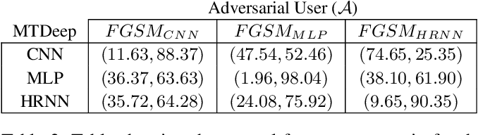 Figure 3 for MTDeep: Boosting the Security of Deep Neural Nets Against Adversarial Attacks with Moving Target Defense