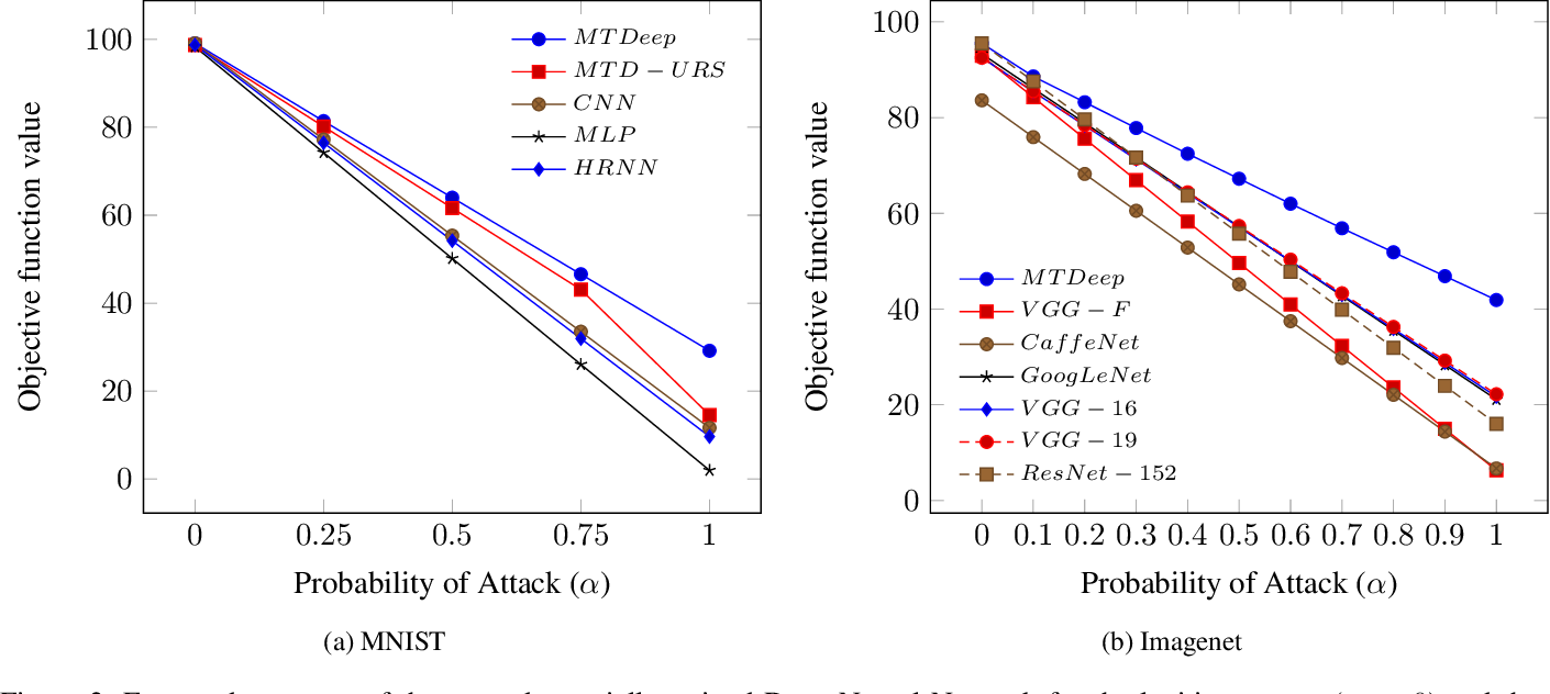 Figure 4 for MTDeep: Boosting the Security of Deep Neural Nets Against Adversarial Attacks with Moving Target Defense