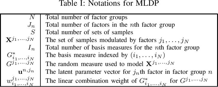 Figure 2 for Multilinear Dirichlet Processes