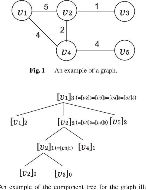 Fig. 1 An example of a graph.