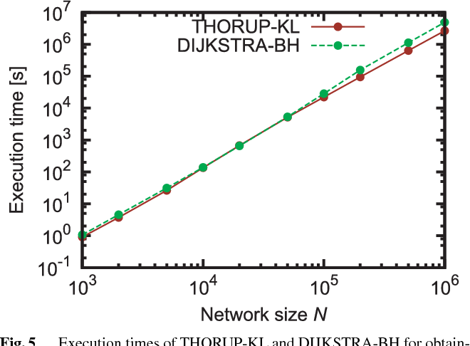 Fig. 5 Execution times of THORUP-KL and DIJKSTRA-BH for obtaining all-pairs shortest paths for the average degree k = 5 and multiple edge weights of 1–1000.