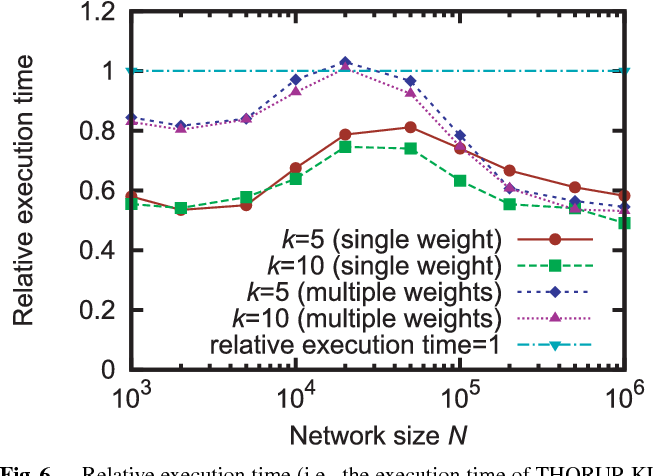 Fig. 6 Relative execution time (i.e., the execution time of THORUP-KL normalized by that of DIJKSTRA-BH) for different average degrees k and types of edge weights.