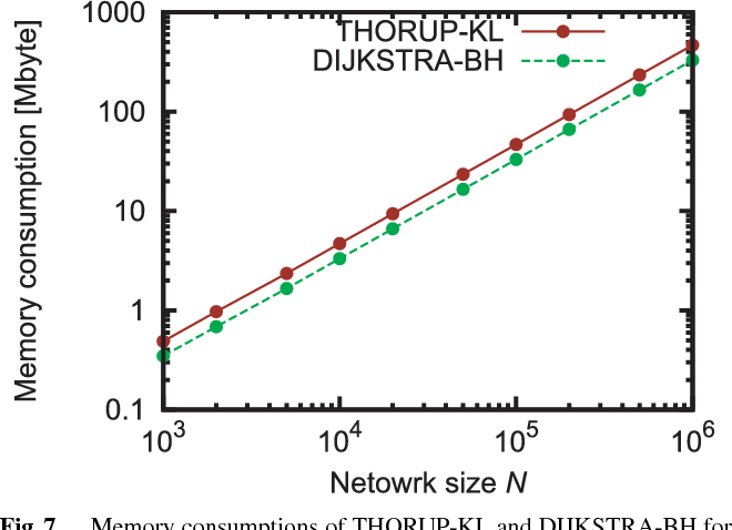 Fig. 7 Memory consumptions of THORUP-KL and DIJKSTRA-BH for the average degree k = 5 and multiple edge weights of 1–1000.