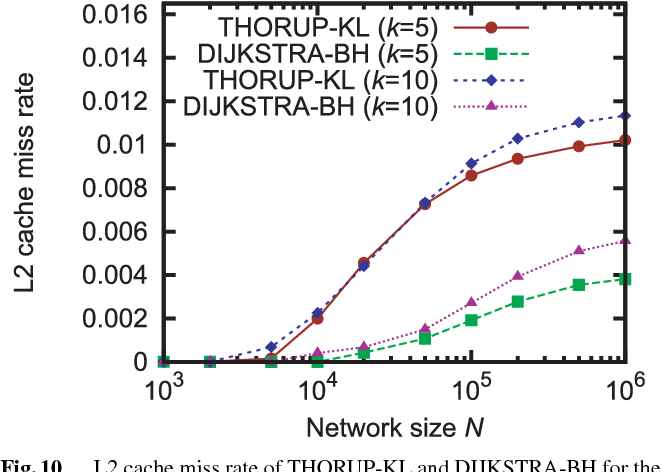 Fig. 10 L2 cache miss rate of THORUP-KL and DIJKSTRA-BH for the average degree k = 5, 10 and multiple edge weights of 1–1000.