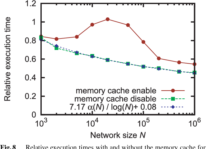 Fig. 8 Relative execution times with and without the memory cache for the average degree k = 5 and multiple edge weights of 1–1000.