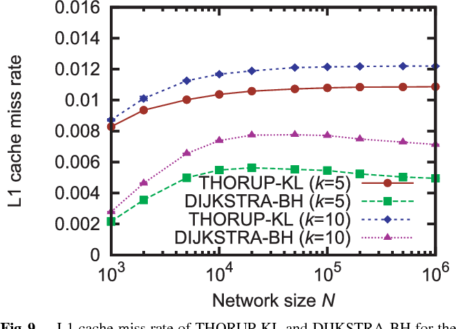 Fig. 9 L1 cache miss rate of THORUP-KL and DIJKSTRA-BH for the average degree k = 5, 10 and multiple edge weights of 1–1000.