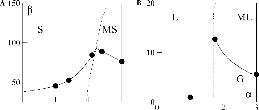 Fig. 5. Sketch of the asymptotic phase diagram in the zero-density limit. Due to the large separation of scales in b, the phase diagram is broken into two panels to show details of the transition regions. Filled circles indicate points determined numerically in [35] for a system of size L = 180, q = 1/16, see text for the parameters of the model.