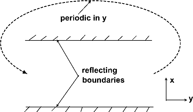 Fig. 15. Illustration of the optimal boundary conditions for simulations and experiments to test our predictions. The top and bottomwalls are reflecting, while periodic boundary conditions apply at the left and right walls (i.e., a bird that flies out to the right instantly reappears at the same height on the left). The mean direction of spontaneous flock motion, if any occurs, is clearly forced to be horizontal by these boundary conditions. In spatial dimensions d > 2, one should choose reflecting boundary conditions in d 1 directions, and periodic in the remaining direction, thereby forcing h~vi to point along that periodic direction.