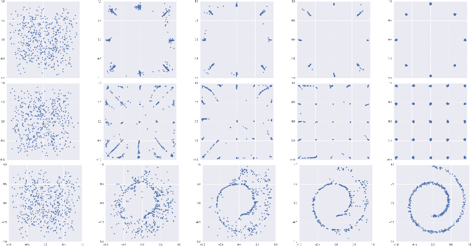 Figure 2 for Gradient Layer: Enhancing the Convergence of Adversarial Training for Generative Models