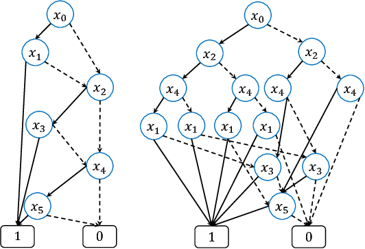 Figure 1 for Fast OBDD Reordering using Neural Message Passing on Hypergraph