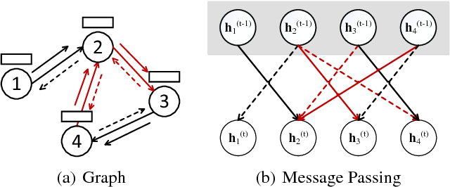 Figure 3 for Fast OBDD Reordering using Neural Message Passing on Hypergraph