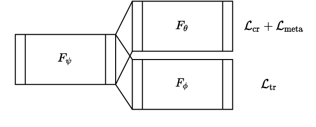 Figure 1 for Magnification Generalization for Histopathology Image Embedding