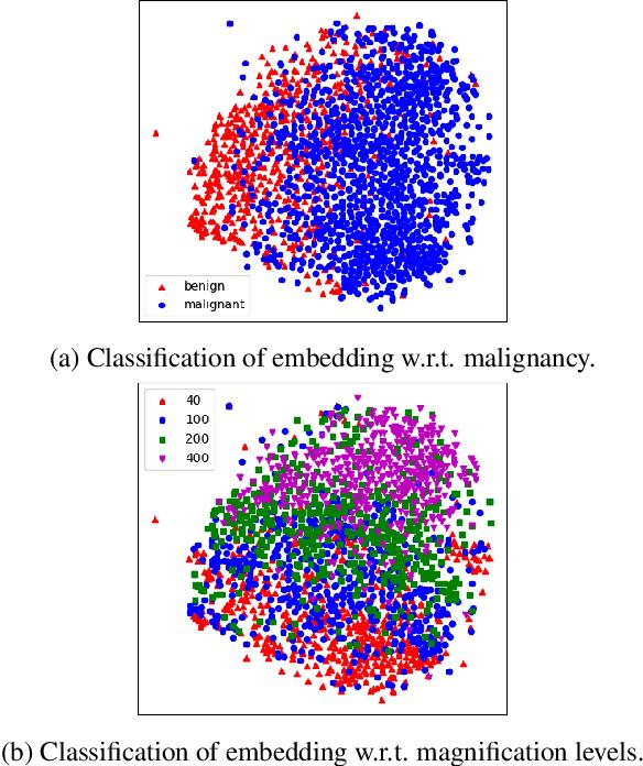 Figure 3 for Magnification Generalization for Histopathology Image Embedding