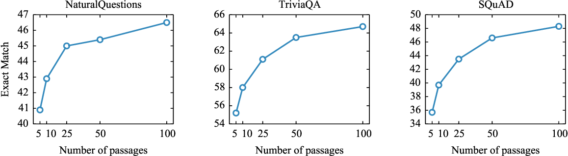 Figure 3 for Leveraging Passage Retrieval with Generative Models for Open Domain Question Answering