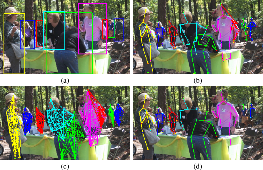 Figure 3 for Multi-Person Pose Estimation with Local Joint-to-Person Associations