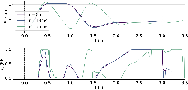 Figure 2 for Aggressive Online Control of a Quadrotor via Deep Network Representations of Optimality Principles