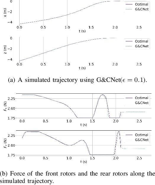 Figure 3 for Aggressive Online Control of a Quadrotor via Deep Network Representations of Optimality Principles
