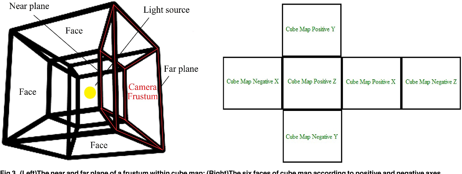 Figure 3 from Soft bilateral filtering volumetric shadows using cube