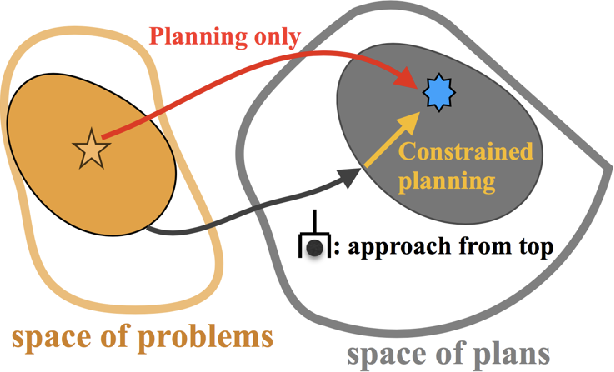 Figure 3 for Learning to guide task and motion planning using score-space representation
