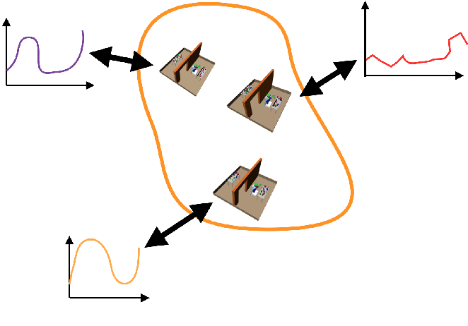 Figure 4 for Learning to guide task and motion planning using score-space representation