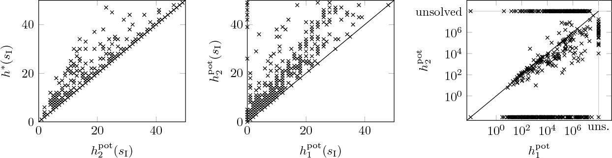 Figure 1 for Higher-Dimensional Potential Heuristics for Optimal Classical Planning