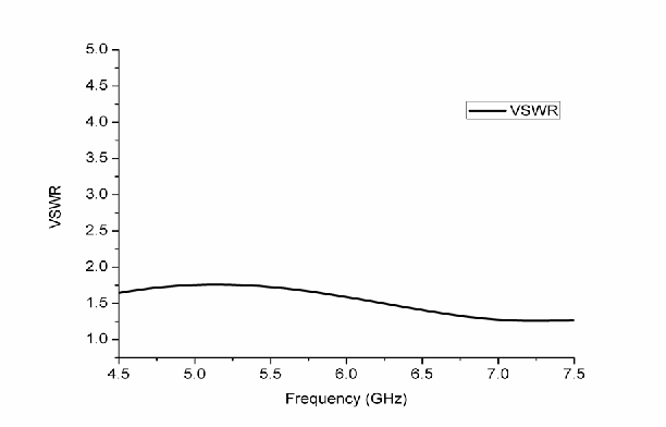 Figure 2. VSWR of wideband antenna array.