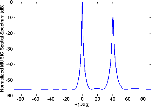 Figure 3. Normalized MUSIC spatial spectrum of PM-CSM algorithm ( 10SNR dB= of both sources).