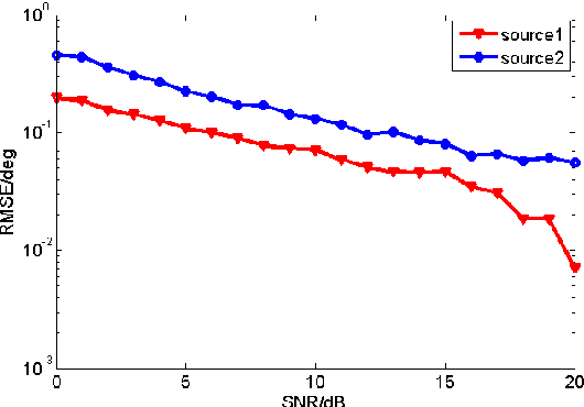 Figure 4. RMSE for the two wideband sources (source1 at 1 0θ = and source2 at 2 40θ = ) .