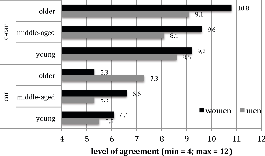 Figure 4 From Public Perception And Acceptance Of Electric Vehicles
