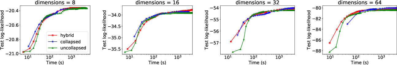 Figure 3 for Distributed, partially collapsed MCMC for Bayesian Nonparametrics