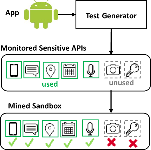 Mining sandboxes: Are we there yet? - Semantic Scholar