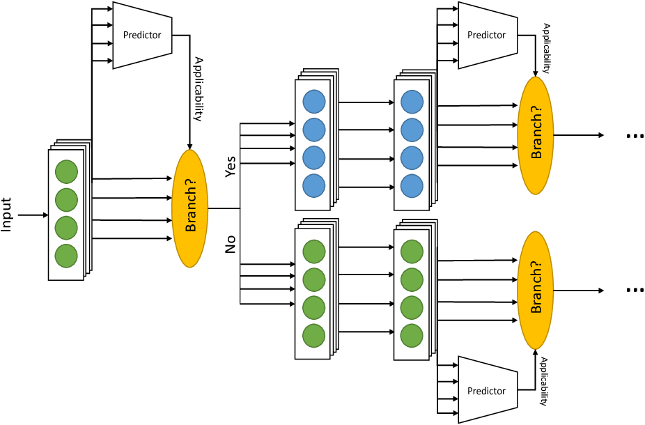 Figure 1 for CactusNets: Layer Applicability as a Metric for Transfer Learning