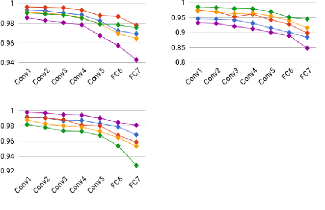 Figure 4 for CactusNets: Layer Applicability as a Metric for Transfer Learning