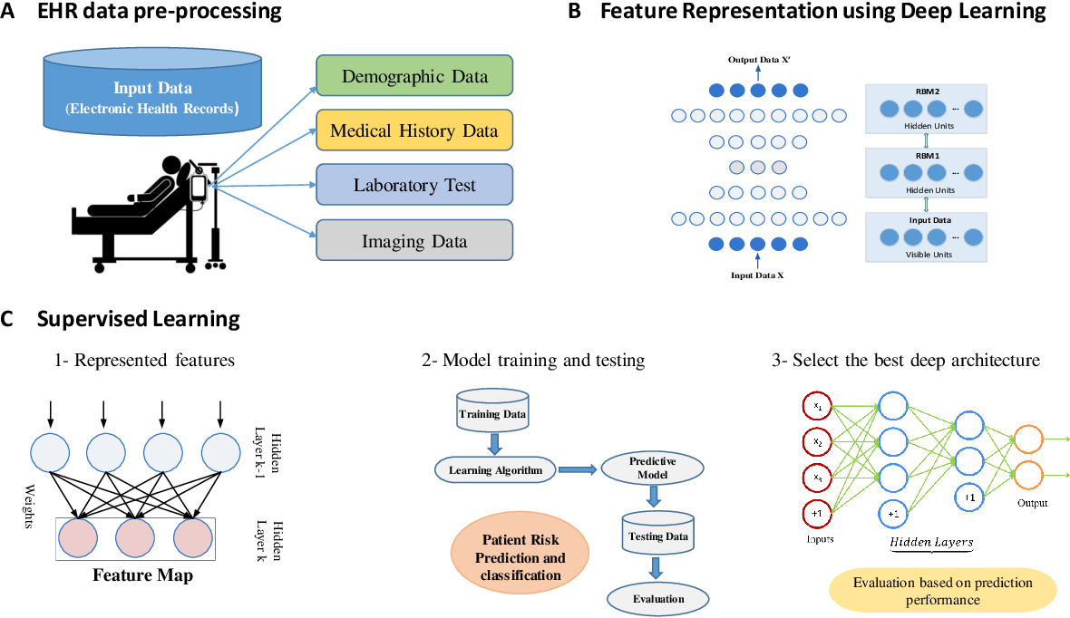 Figure 1 for Representation Learning with Autoencoders for Electronic Health Records: A Comparative Study