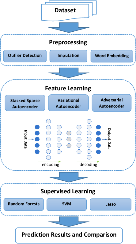 Figure 2 for Representation Learning with Autoencoders for Electronic Health Records: A Comparative Study