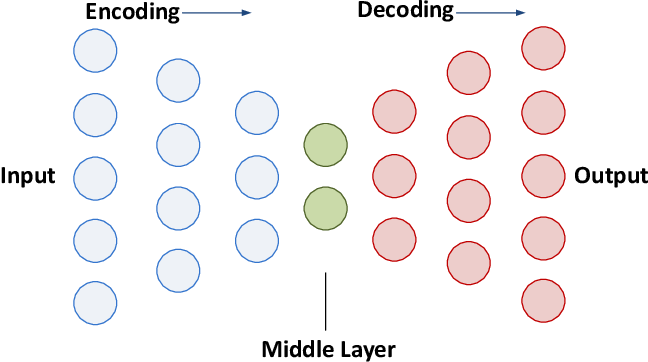 Figure 3 for Representation Learning with Autoencoders for Electronic Health Records: A Comparative Study