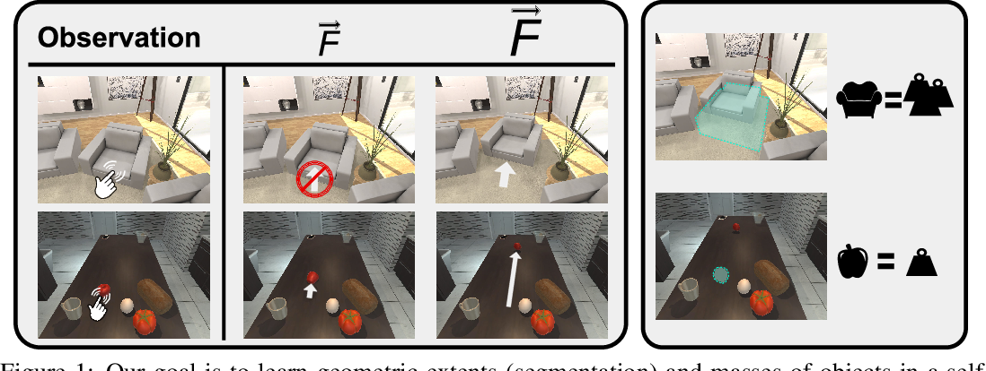 Figure 1 for Learning About Objects by Learning to Interact with Them