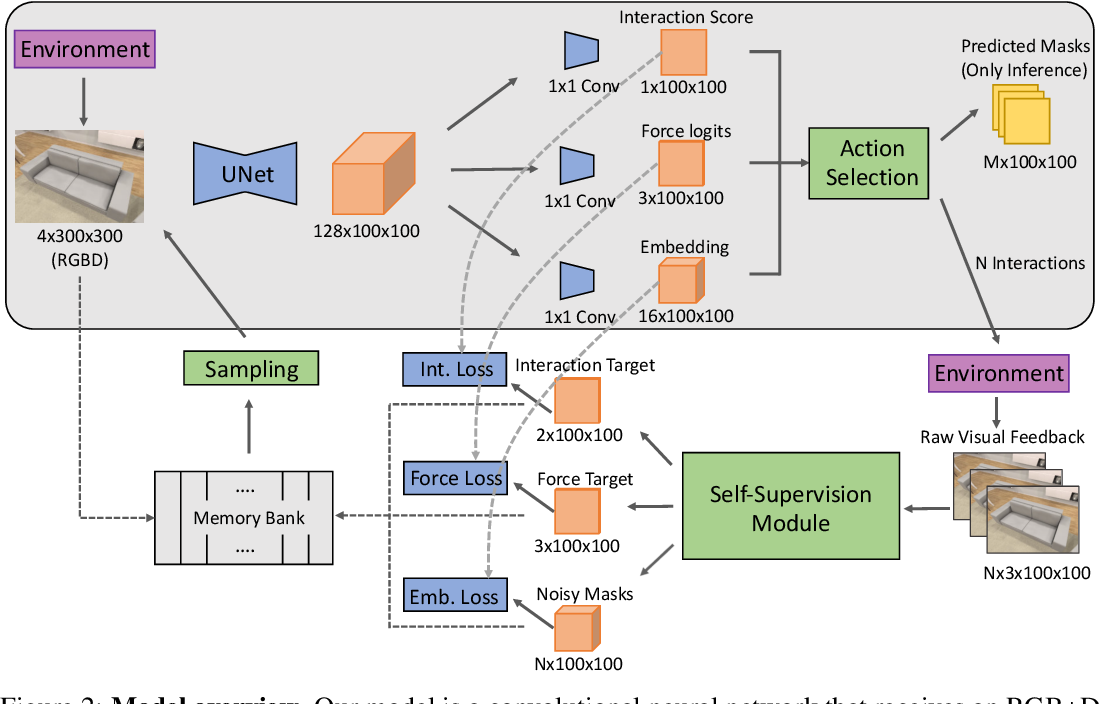 Figure 3 for Learning About Objects by Learning to Interact with Them